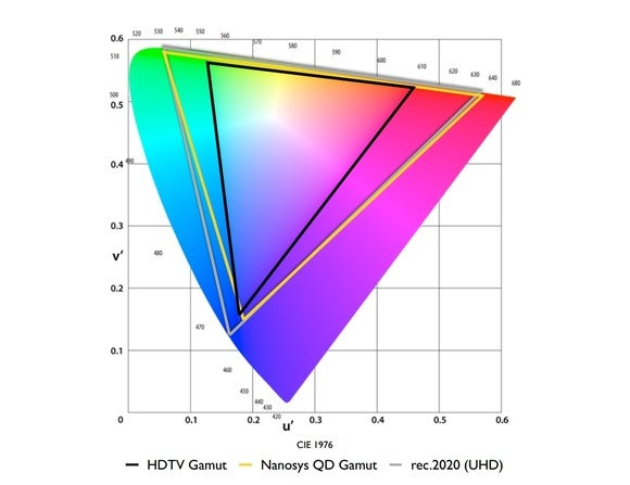 nanosys inc color space