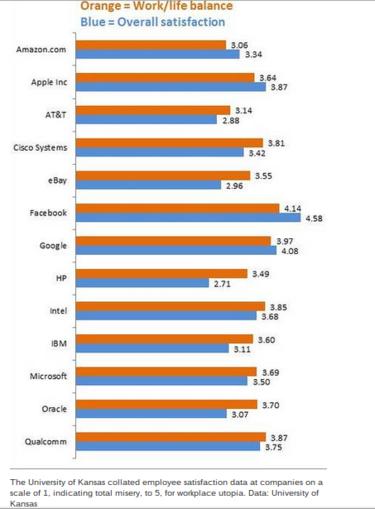tech companies employee satisfaction