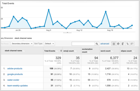 slack google analytics