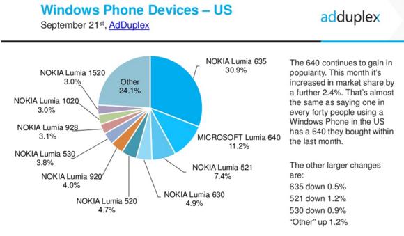 windows phone share adduplex