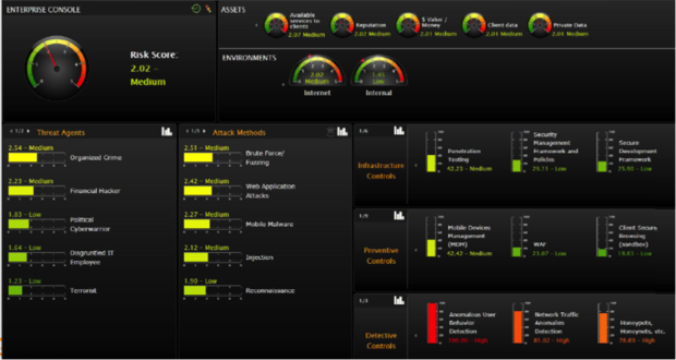 The Cytegic executive dashboard