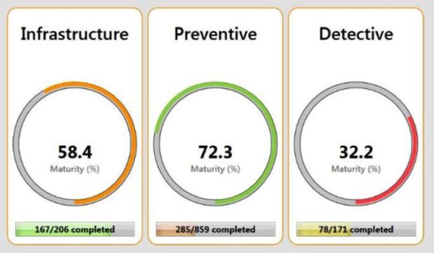 Cyber maturity scores