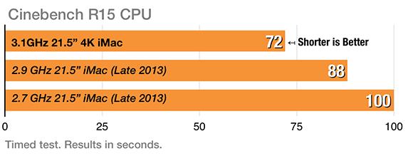 4K iMac Cinebench CPu