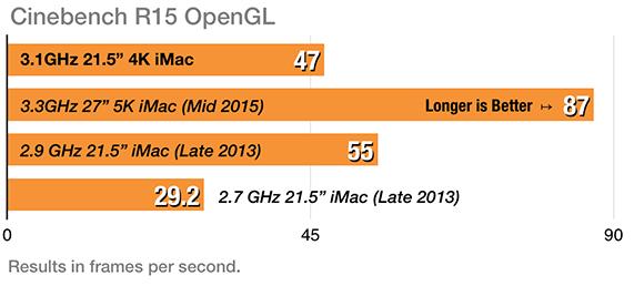 4K iMac Cinebench OpenGL