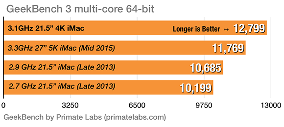 4K iMac Geekbench Multi Core