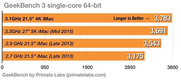 4K iMac Geekbench Single Core