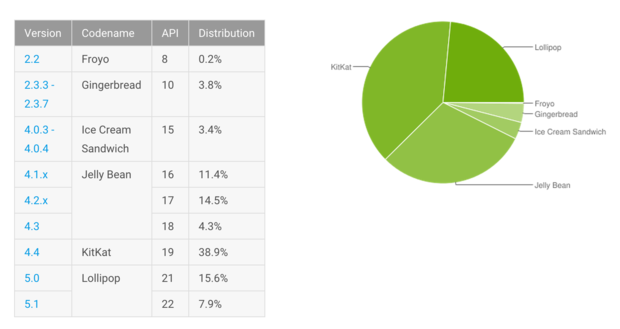 android distribution numbers