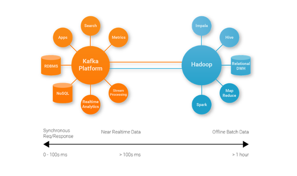 apache kafka big data confluent