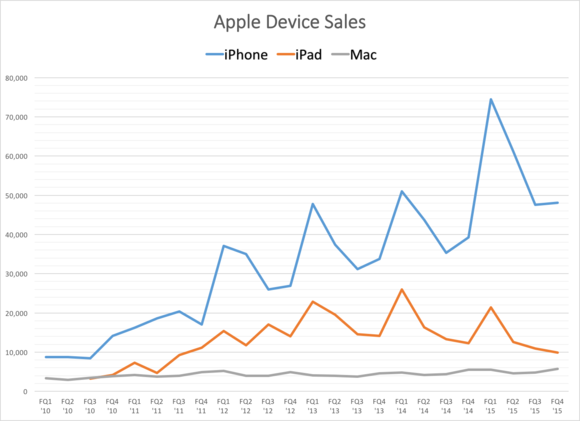 apple device sales chart