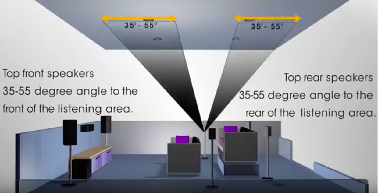 The next big things in home theater dolby atmos and dts x explained techhive - Ideal ceiling height for a house what matters ...