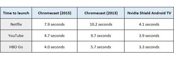 chromecastspeed
