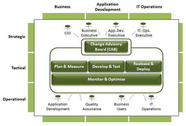 devops based operating model