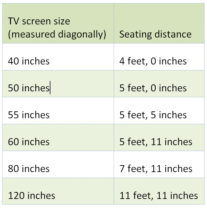 How far from my TV should I sit?
