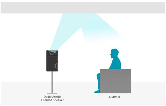 Dolby Atmos reflection