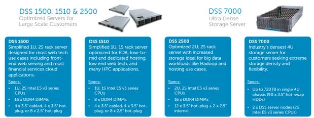 Dell DSS specs