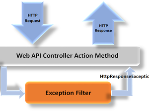 Error handling in Web API