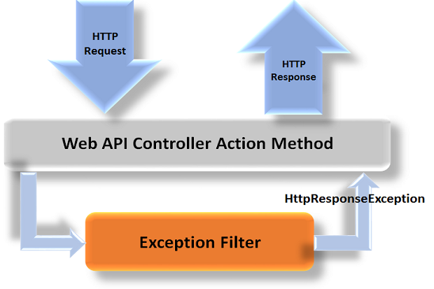 Error handling in Web API