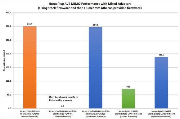 homeplug performance