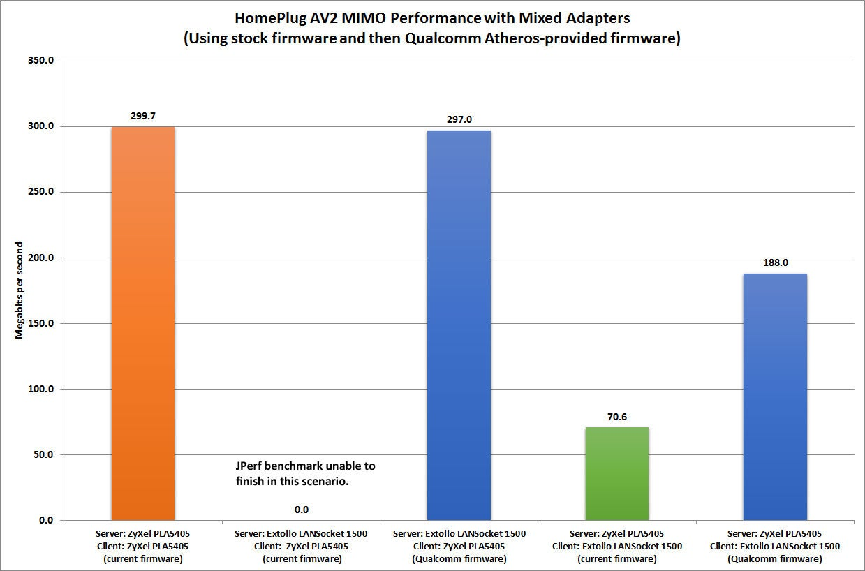 HomePlug AV2 MIMO adapters aren't as compatible as they