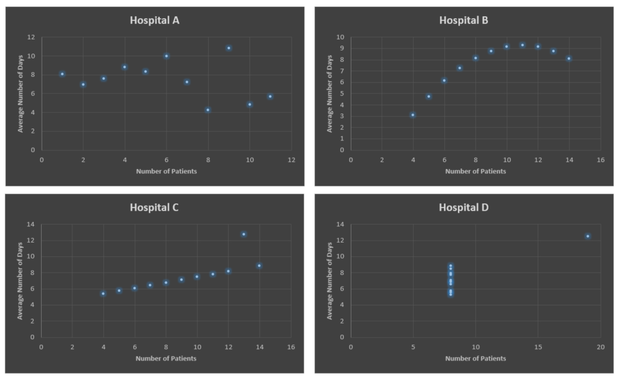 hospital comparison data science