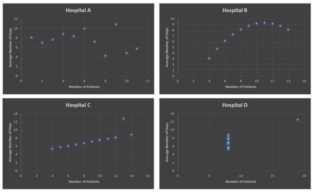 hospital comparison data science