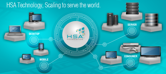 HSA Foundation
