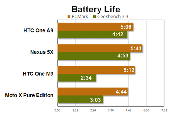 htc one a9 benchmarks battery