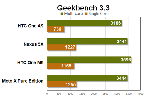 htc one a9 benchmarks geekbench