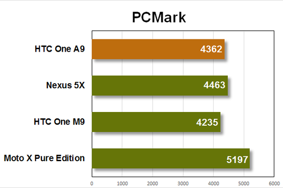 htc one a9 benchmarks pcmark
