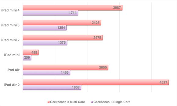 ipad mini 4 geekbench chart