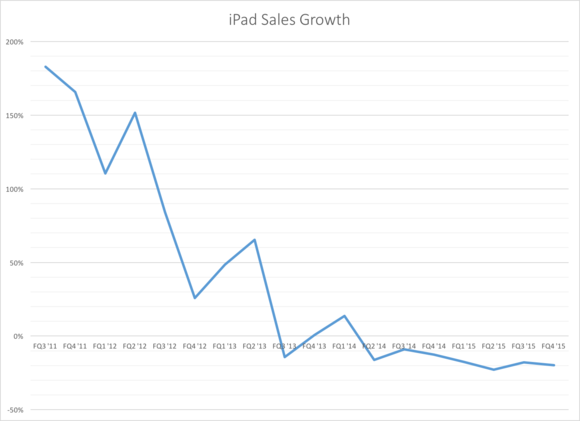 iPad sales growth chart