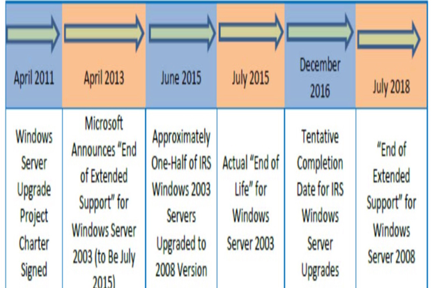 Government watchdog blasts IRS for mismanaged migrations from Windows XP, Server 2003