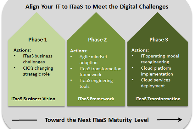 ITaaS Maturity Model