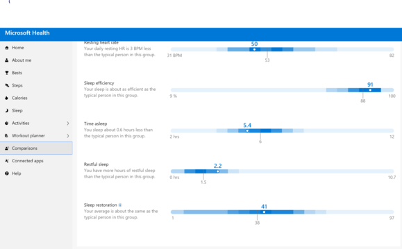 microsoft health website comparisons
