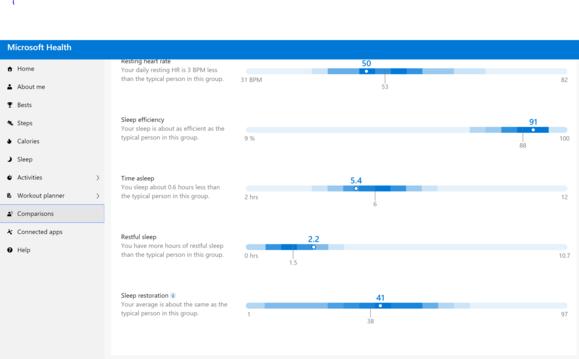 microsoft health website comparisons