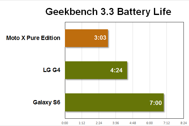 moto x pe benchmarks battery