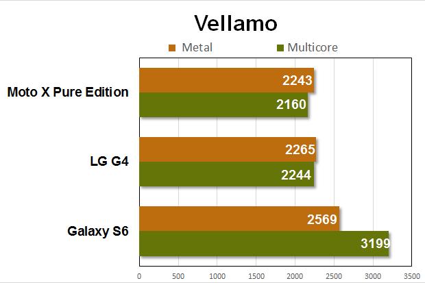 moto x pe benchmarks vellamo