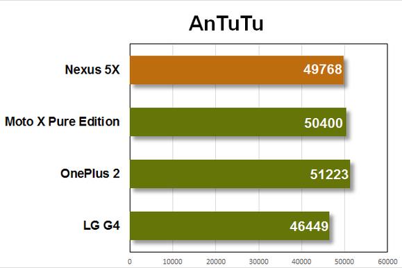 nexus 5x benchmarks antutu