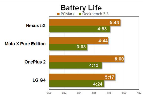 nexus 5x benchmarks battery