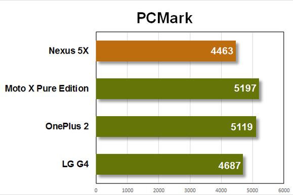 nexus 5x benchmarks pcmark