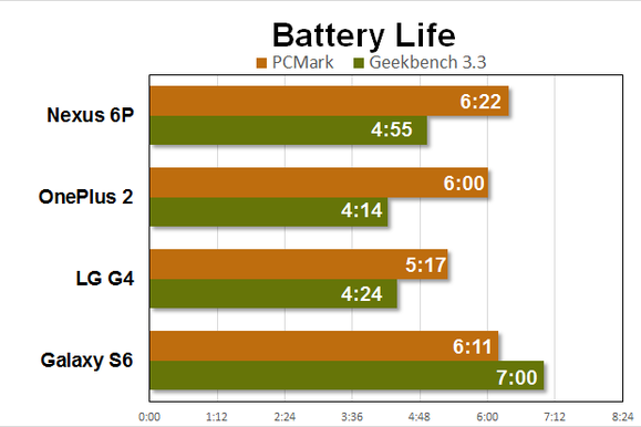 nexus 6p benchmarks battery