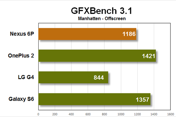 nexus 6p benchmarks gfxbench