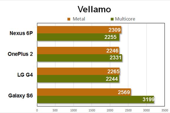 nexus 6p benchmarks vellamo