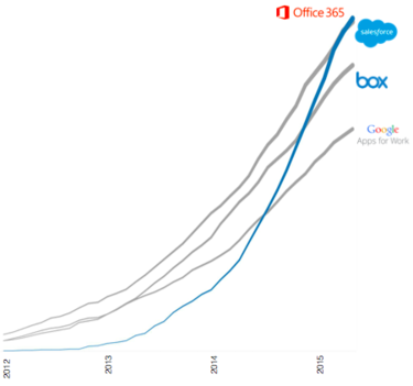 okta office most popular cloud service