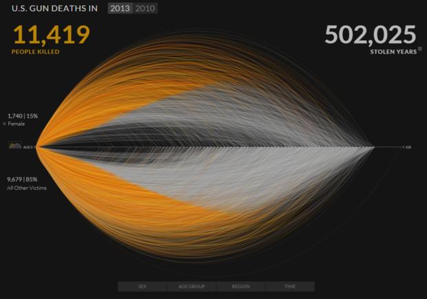 Gun Deaths visualization by Periscopic