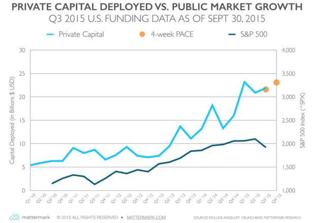 private capital vs. public market q3 2105