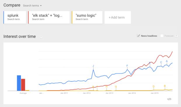 google trends splunk versus elk stack