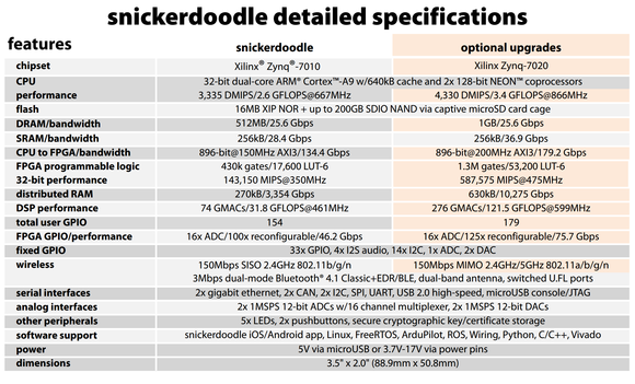 snickerdoodle hardware specs