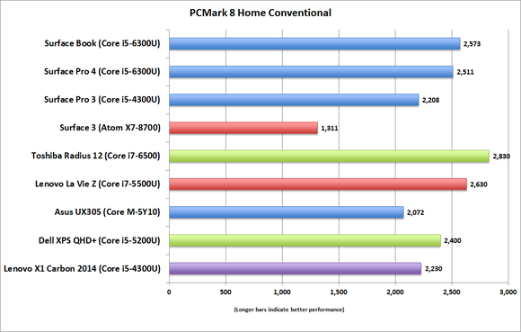 surface book pcmark8 home conventional