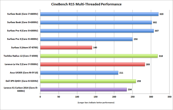 surface book surface pro 4 cinebench r15 multithreaded
